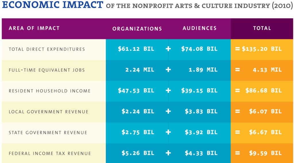 Arts & Economic Prosperity IV, Americans for the Arts
